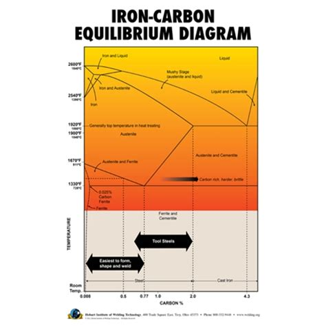 iron carbon diagram iron carbon equilibrium diagram poster hobart institute