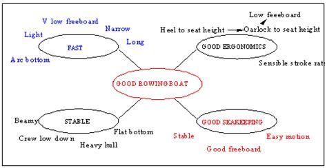catamaran hull advantages and disadvantages design of seagoing rowing boats