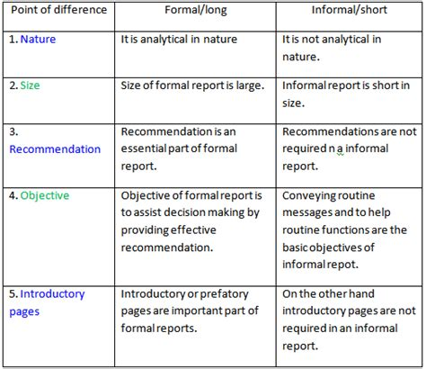 Report And Letter Difference What Is The Difference Between Formal And Informal Communication Images Frompo