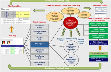 enterprise workflow management risk management workflow 28 images ca services oxand