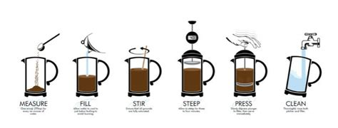 Quest Coffee Roasters   How to Make the Perfect Plunger (French Press) Coffee