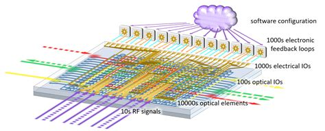 large scale photonic integrated circuits research topics