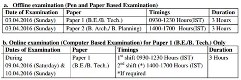 paper pattern of jee mains 2016 jee main 2017 exam pattern syllabus eligibility