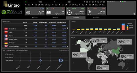 Themes For Qlikview | qvsource the qlikview qlik sense api connector blog
