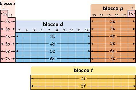 descrizione della tavola periodica file blocchi della tavola periodica svg