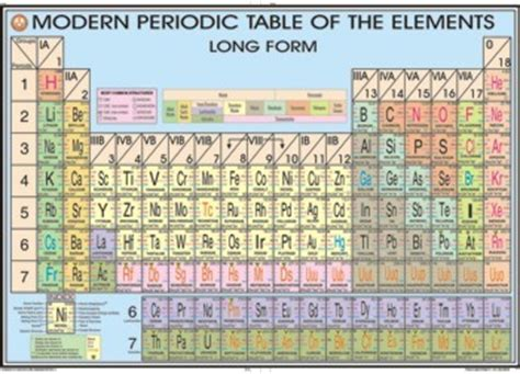 Form Periodic Table by New Periodic Table In Form Periodic