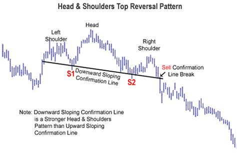 head and shoulders pattern 7 things you need to know head and shoulders forex indicator