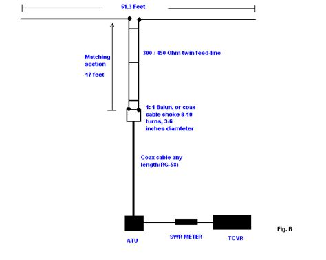 40m To Feet by Four Simple Antennas