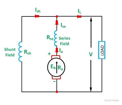types of dc motor shunt series compound wound motor