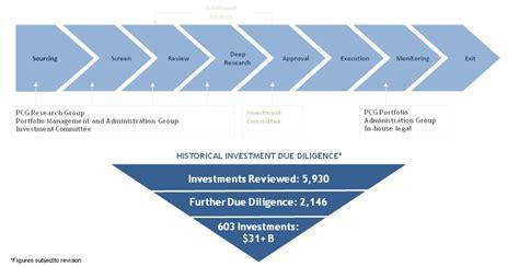 risk management investment bank file investment process focused on risk measurement