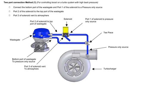 External Wastegate Plumbing what are the symtoms of wastegate at its limits