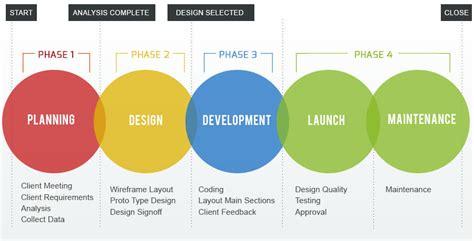 html design steps website design development process explained