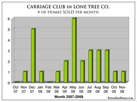 sofa mart lone tree co carriage club lone tree colorado homes market report nov 08