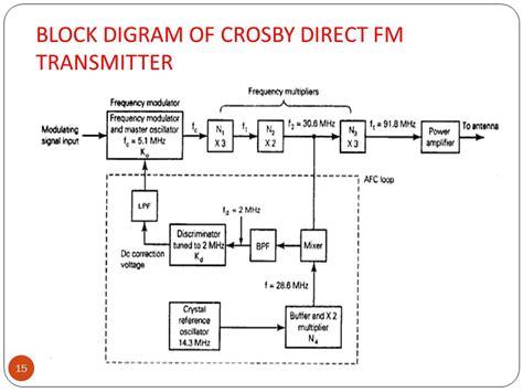 varactor diode method for fm generation varactor diode method 28 images varactor diode method of fm generation 28 images fm