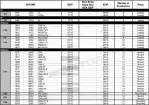 Bmw Chassis Codes 2016my Bmw Production Map For Us Includes New X1 And 7