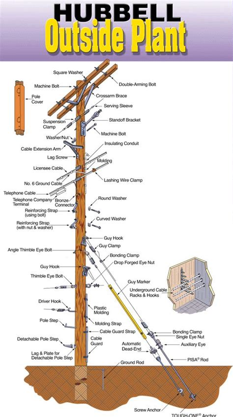 utility pole diagram 28 best distribution images on electrical