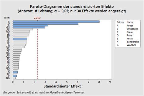 design expert vs minitab aliasstruktur f 252 r definitiven screening versuchsplan