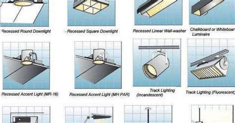 Types Of Lighting Fixtures Types Of Light Fixtures List Of Light Fixtures Styles And Varieties