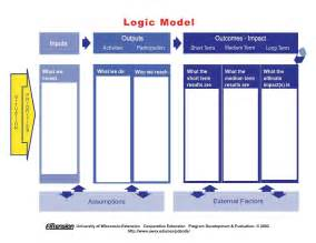 logic model template sadamatsu hp