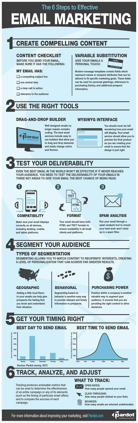 Email Marketing by 6 Steps To Effective Email Marketing Infographic
