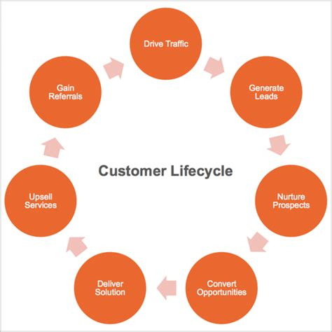 customer cycle diagram why customer lifecycle desperately needs profiles apsis