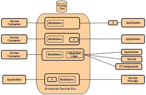 enterprise pattern library enterprise application integration patterns free patterns
