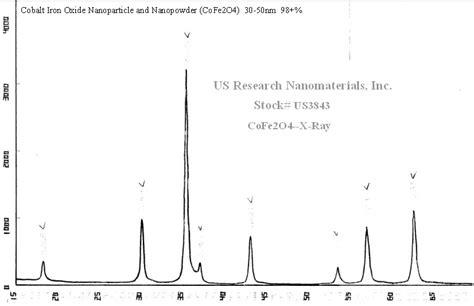 xrd pattern of cobalt oxide cobalt iron oxide cofe2o4 nanopowder nanoparticles