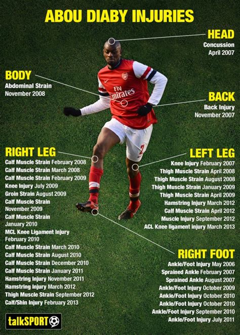arsenal injury abou diaby is not likely to play again for arsenal this