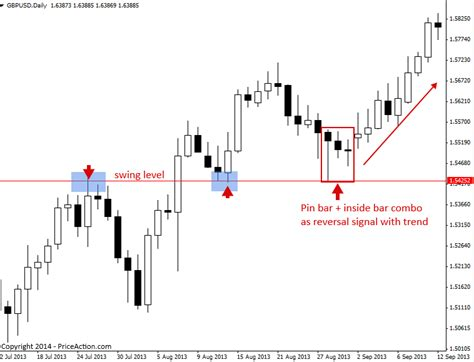 reversal trend pattern price action reversal strategies priceaction com