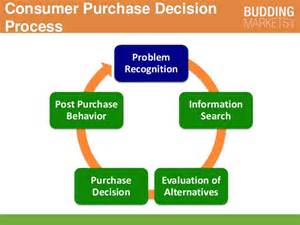effect of business ethics on buying behaviour books consumer s impact on decision t1 2016 mpk732