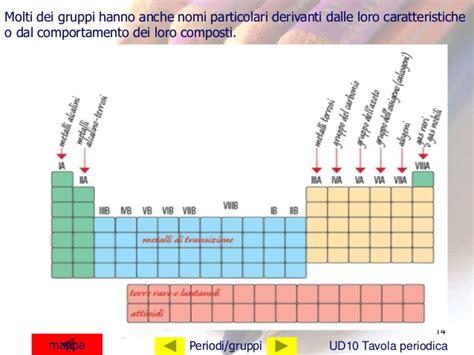 nomi gruppi tavola periodica la tavola periodica 17