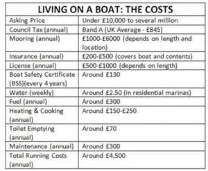 living on a boat costs uk house boats and shipping containers provide a route to a