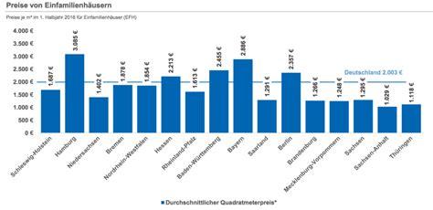 verband der sparda banken kansrijke regio 180 s voor verdere prijsstijgingen duitse