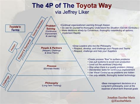The Toyota Way Pdf Jonathan Escobar On Quot The 4p Of The Toyota Way