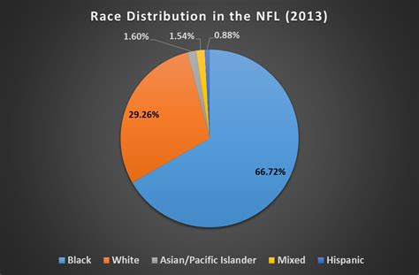 the unofficial 2013 nfl player census best tickets blog the unofficial 2013 nfl player census