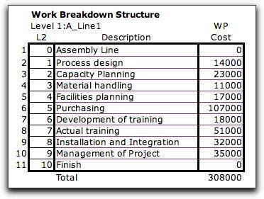 bottom up estimating template read book budget cost estimation bme ptszmrnki kar pdf