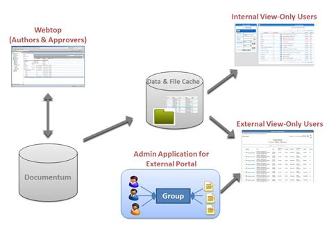 documentum architecture diagram documentum replacing external sharepoint with a