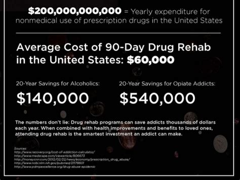Detox Cost by Rehab Cost Vs Addiction Cost