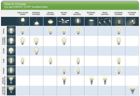 types of compact fluorescent light bulbs fluorescent lights types fluorescent light bulbs type b