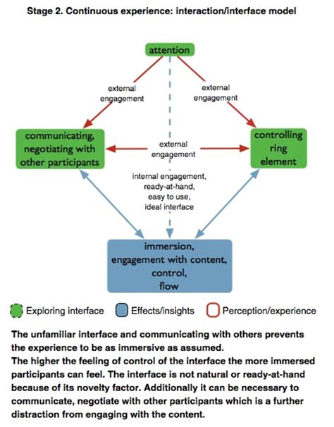 workflow theory 17 best images about grounded theory on