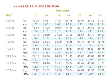 tabla de peso y estatura en ninos tablas de peso y estatura para ni 241 s m a k s nutrici 243 n