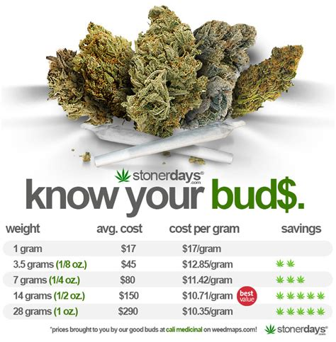 Weight Chart Marijuana Cannabis Hemp Omega
