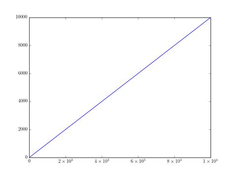 python plot how to denote ticks on the axes as powers