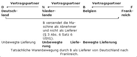 Musterrechnung Innergemeinschaftliche Lieferung 2015 Reihengesch 228 Ft Im Steuerlexikon