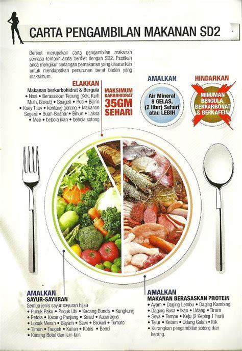 kalori makanan harian tips cantik kurus kacak malaysia