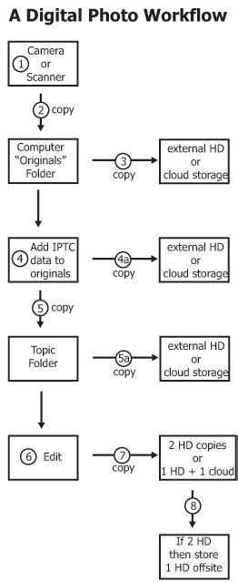 digital photography workflow all about digital photos storing and archiving digital