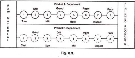 product layout types four main types of plant layout