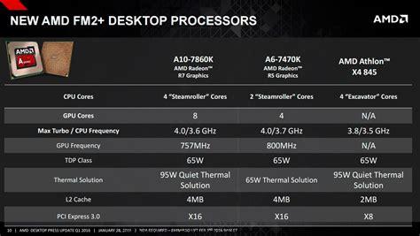 Amd A6 9500 3 5ghz Up To 3 8ghz Bristol Ridge Apu So Limited amd updates desktop cpu line up techporn