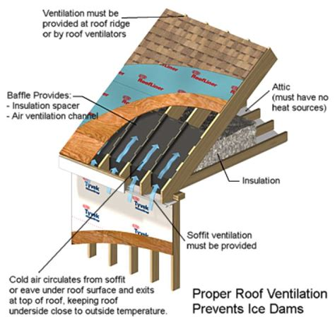 How To Prevent Roof Dams 1000 Ideas About Dams On Insulation Home Insulation And Construction