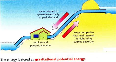 dam diagram dams hydroelectric power diagram micro hydro power system
